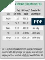 DLI vs Plant Response Chart