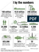 Gulf Oil Spill by the Numbers