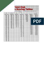 weight class scoring tables