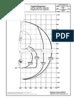 Diagrama de Carga PKB 15500