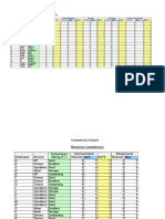 Compitancy Map for Skill Matrix