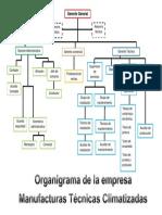 Organigrama de Una Empresa de Manufactura