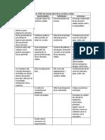 Tabla de FODA Del Manejo Ideal de Los Residuos Solidos