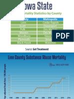 Iowa State Drug Mortality Statistics by County