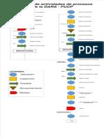 Dap Logistica PIH DARS
