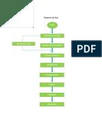 Diagrama de Flujo de Paleta