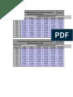 Distribución Pd e I Mediante Thiessen 4Estaciones 1Cuenca