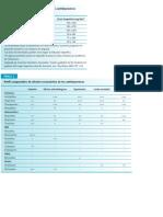 Dosis y efectos Isrs, Antipsicóticos, Bzds.