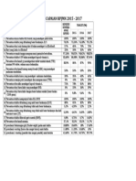 Target Indikator Gizi Capaian Rpjmn 2015 - 2017