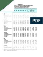 Perú Hogares Con Acceso a Las Tecnologías de Información y Comunicaciones, 2009 - 2015