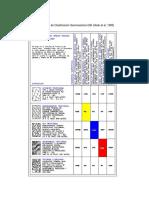 Cartilla de Clasificación Geomecánica GSI (Modificada de Hoek Et Al, 1995)