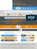 Dos Impact on Financial Services Institutions Infographic