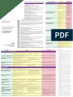 CCO Nursing MM Pkt Guide PDF