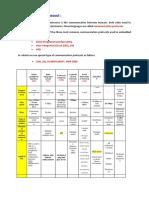 Comparison of Communication Protocol