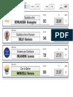 Elezioni 2017 i risultati di Castellucchio