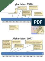 Timeline of USSR's Invasion in Afghanistan