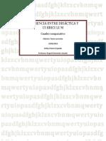 Cuadro Comparativo Entre Didáctica y Curriculum
