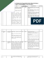 Tabel Identifikasi Resiko B3