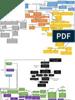 ESTRATIFICACIÓN SOCIAL Max Weber Estratificacion Mapa Conceptual
