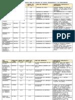 Tabla de Dosificaciones Sg 2016