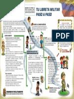 PasosSituacionMilitar_Afiche.pdf