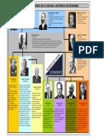 Árbol genealógico de la Escuela Austriaca.pdf