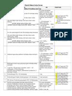 Rubrik BKD Tingkat Kopertis Wilayah VI