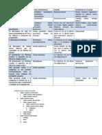 91087988-Tipos-principales-y-caracteristicas-de-la-colagena.pdf