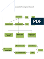 Evidencia 2 Esquema Gráfico Del Proceso de Planeación Del Presupuesto