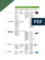 Componentes de Dispositivos Móviles