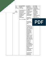 Cuadro Comparativo de Las Evoluciones de La Ley de Riesgos