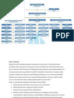 Struktur Organisasi Dan Tugasnya
