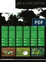 agriculture and civilization infographic.pdf