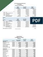 Bloomingdale Fy18 Budget