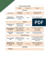 Cuadro de mando integral sin actualizar.pdf