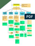 Mapa Conceptual Investigacion