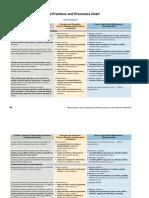 CCSSMPracticesandNCTMProcesses.pdf