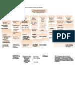 Documents.mx 137236509 Mapa Conceptual de Los Principios de La Buenas Practicas de Laboratorio