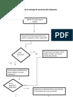 Diagrama de Flujo de La Entrega de Servicios Del Restaurant