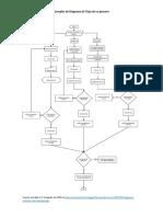 Ejemplo Diagrama de Flujo