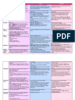76911623-Comparative-Table-Habeas-Corpus-v-Writ-of-Amparo-v-Habeas-Data.docx