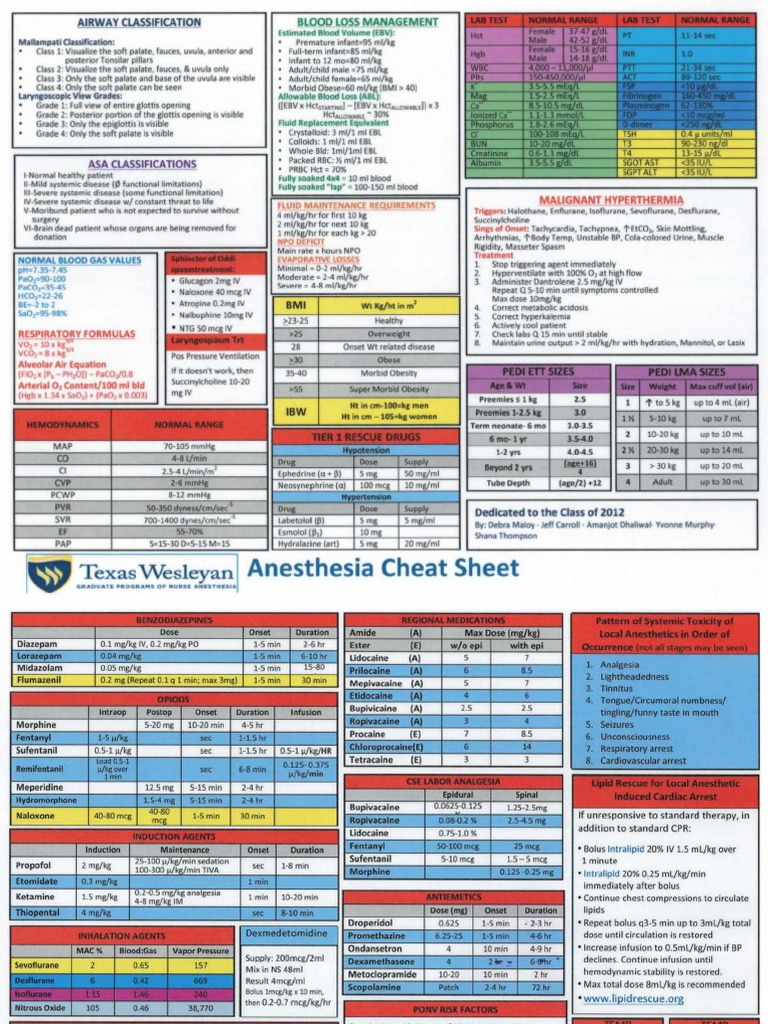 TWU Anesthesia Cheat Sheet | Medical Specialties | Clinical