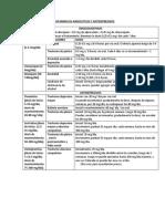 Resumen 6 Antidepresivos Ansioliticos