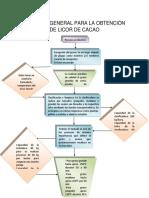 Licor de Cacao y su proceso