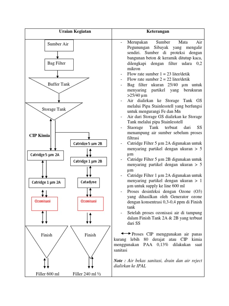 Diagram alir water treatmentcx ccuart Images