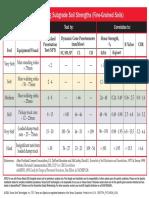 Clasificación de Suelos Blandos.pdf