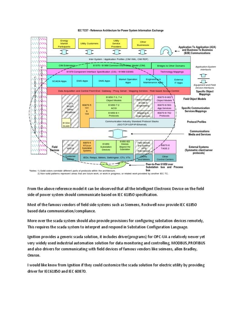 Ignitions Cada | Scada | Computer Networking