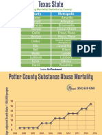Texas State Drug Mortality Statistics by County