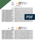 Classifica finale del campionato europeo classe FJ