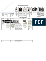Cuadro Cronologico Historia Fibra Optica